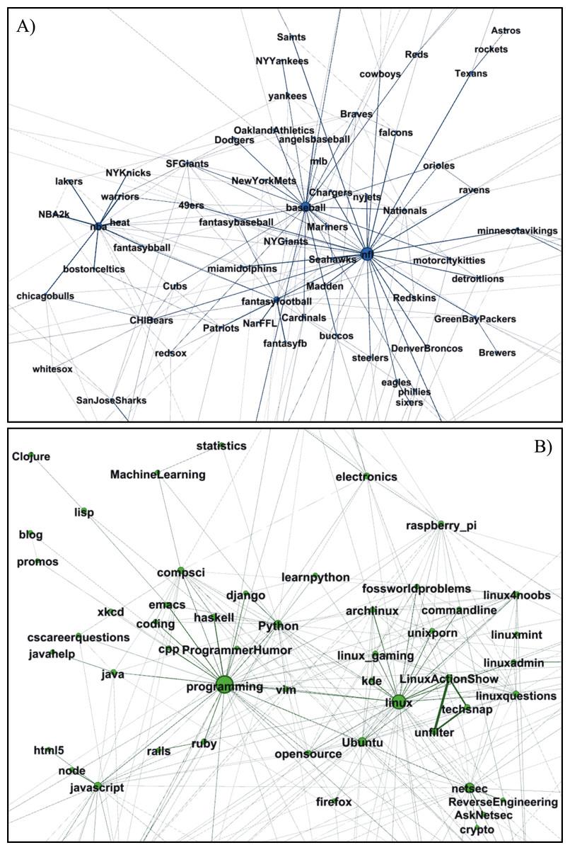 Navigating the massive world of reddit: using backbone