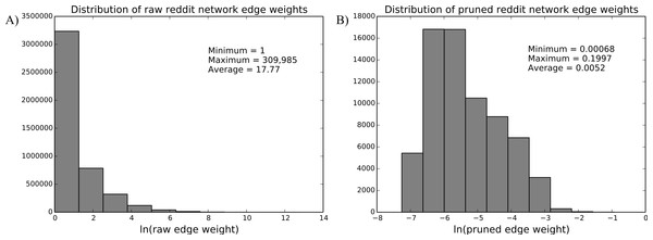 Edge distribution in the raw and pruned reddit user interest network.