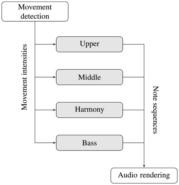 Block diagram for the musical interactivity.