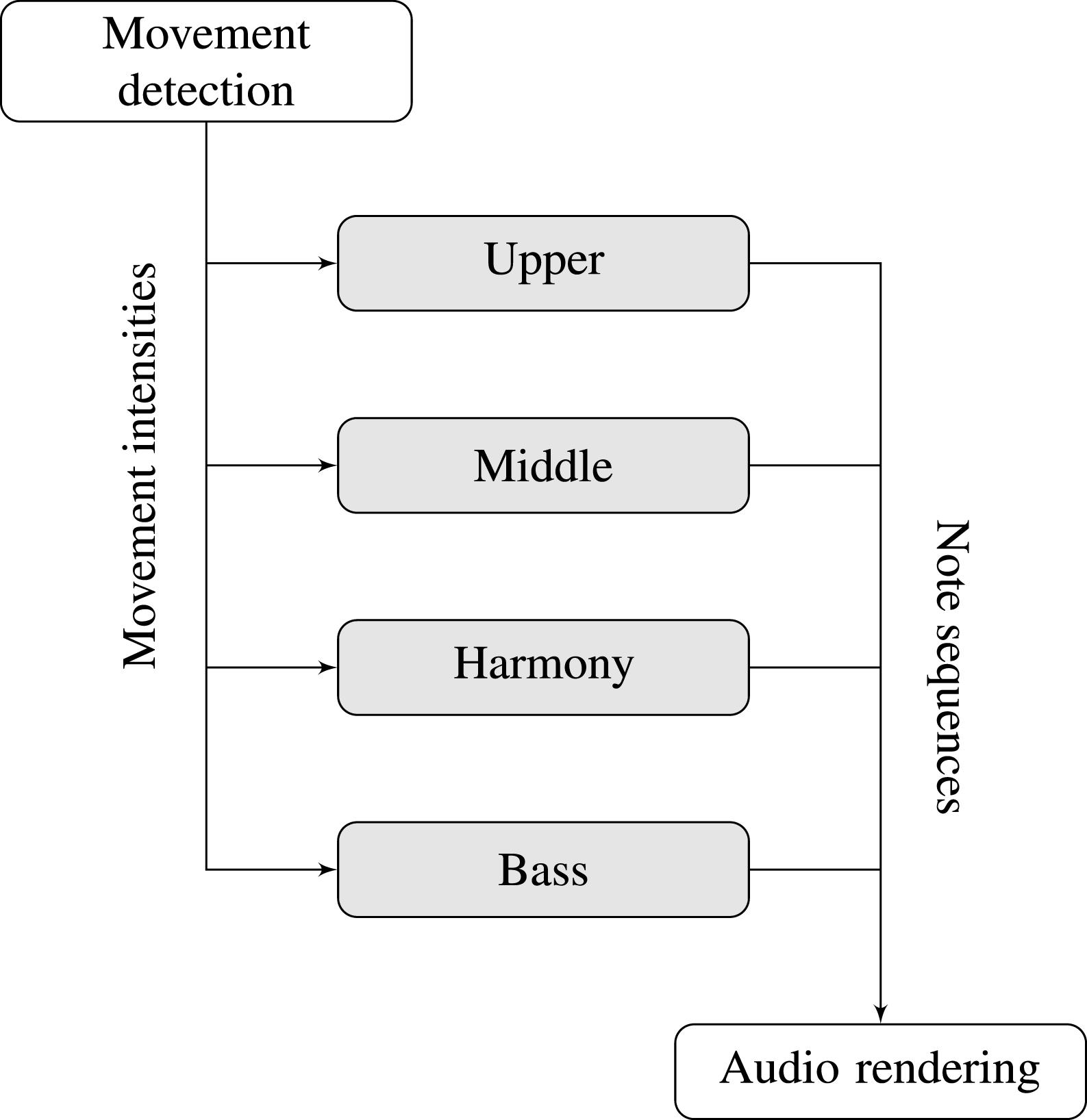 An interactive audio-visual installation using ubiquitous hardware
