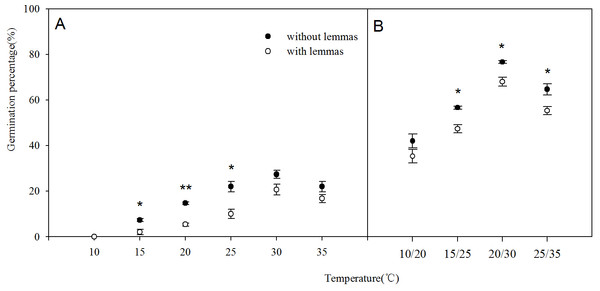 Effects of different temperature regime on seed germination of Leymus chinensis (with lemmas and without lemmas).