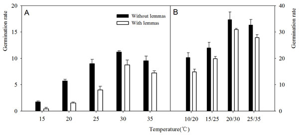 Effects of different temperature regime on germination rate of Leymus chinensis seeds (with and without lemmas).