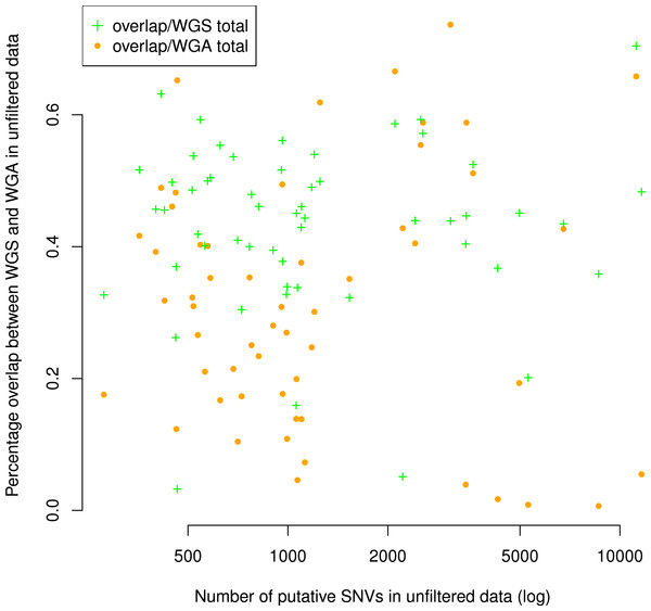 Number of putative SNVs per sample does not correlate with the number of putative SNVs recoverable in both replicates.