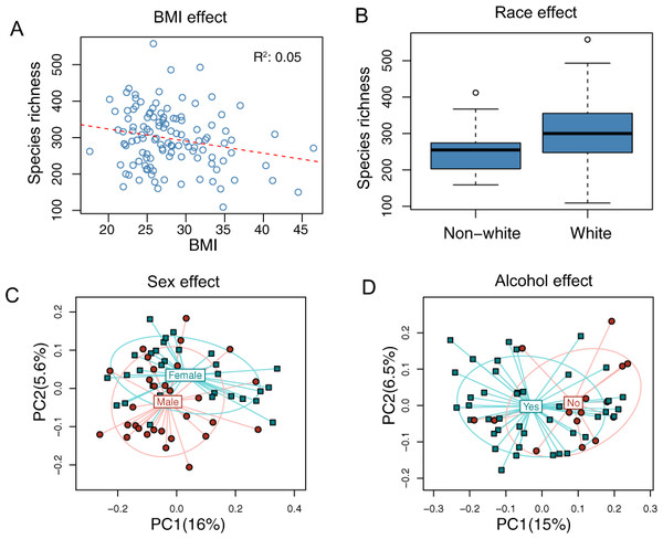 Associations between demographic and health behavior-related factors and the overall gut microbiota structure.