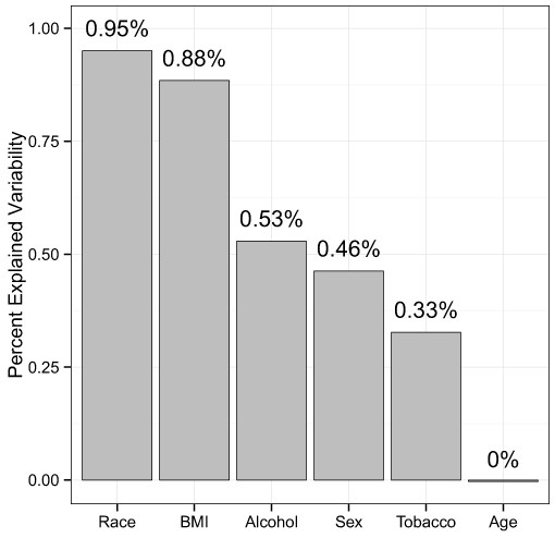 Percentage of variability explained by the demographic and health behavior-related factors.