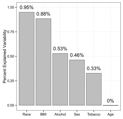 Impact of demographics on human gut microbial diversity in a