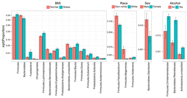 Microbial signatures of demographic and health behavior-related factors: BMI, race, sex, and alcohol use.