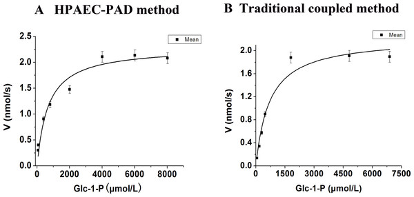 Steady-state kinetics of AtAGM was analyzed by using Glc-1-P as substrates by two methods.
