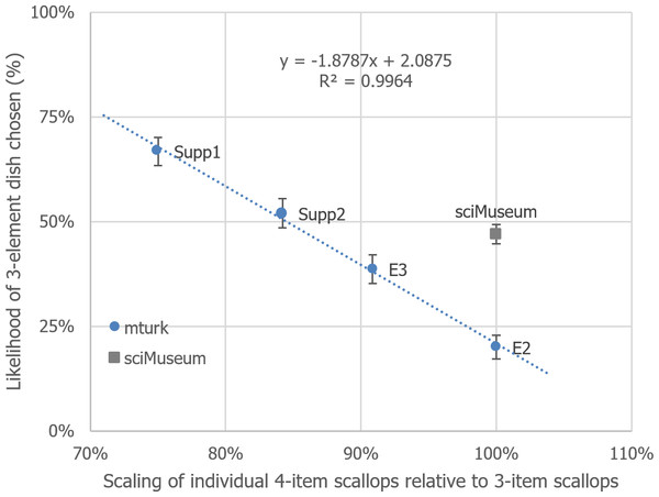Depiction of the relationship between 4-item scallop scaling and likelihood of 3-scallop dish chosen, over the experiments reported so far.