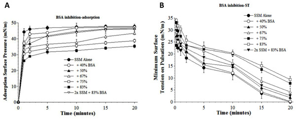 Inhibitory effect of bovine serum albumin (BSA) on the adsorption (A) and dynamic surface tension lowering (B) of synthetic surfactant mixtures.