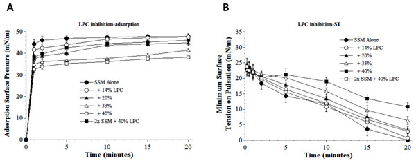 Inhibitory effect of Lyso-PC (LPC) on the adsorption (A) and dynamic surface tension lowering (B) of synthetic surfactant mixtures.