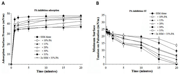 Inhibitory effect of palmitoleic acid (PA) on the adsorption (A) and dynamic surface tension lowering (B) of synthetic surfactant mixtures.