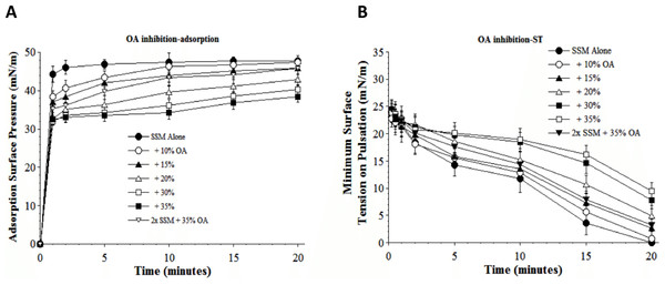 Inhibitory effect of oleic acid (OA) on the adsorption (A) and dynamic surface tension lowering (B) of synthetic surfactant mixtures.