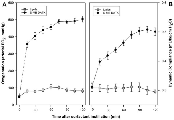Effect of S-MB DATK synthetic surfactant on oxygenation and lung compliance in rats with surfactant-deficient ARDS.