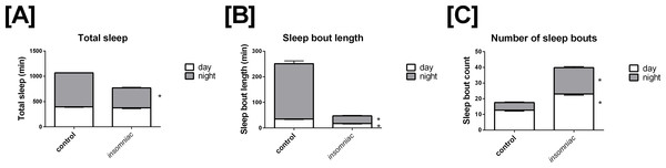 Characterization of sleep in insomniac versus control.
