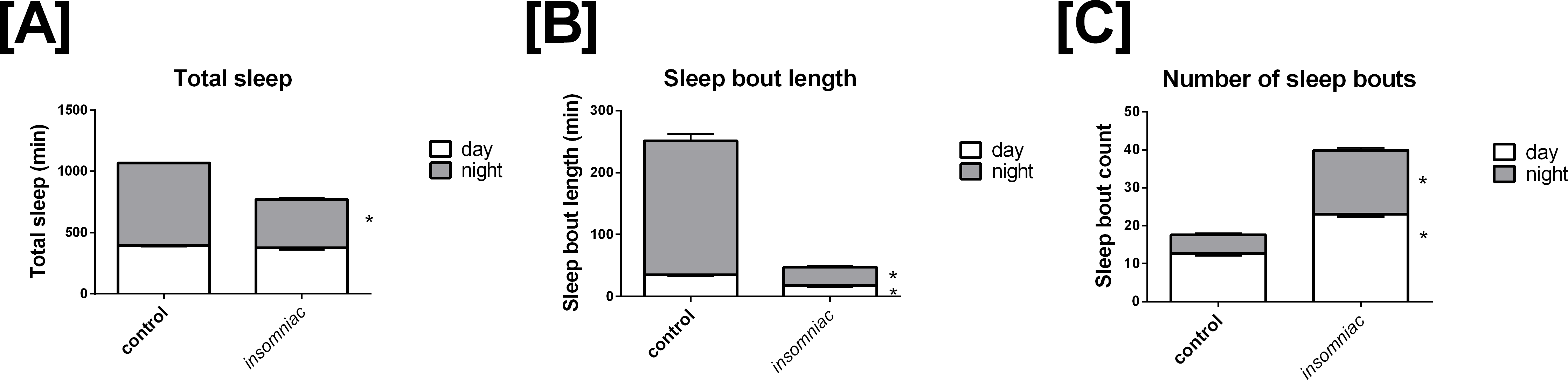 Goodness of fit to a mathematical model for Drosophila sleep