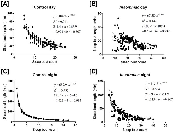 Relationship between sleep bout count and mean sleep bout length in individual control and insomniac animals.