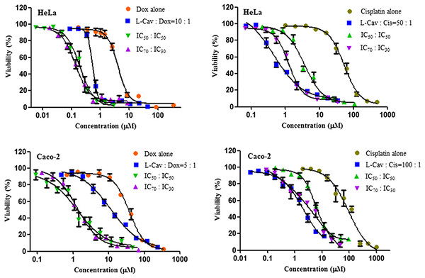 Dose response curves of the combination of L-canavanine (L-CAV) and doxorubicin (DOX), and L-canavanine (L-CAV) and cisplatin (CIS) for the growth inhibition of HeLa and Caco-2, using a constant ratio method in arginine-free media (AFM).