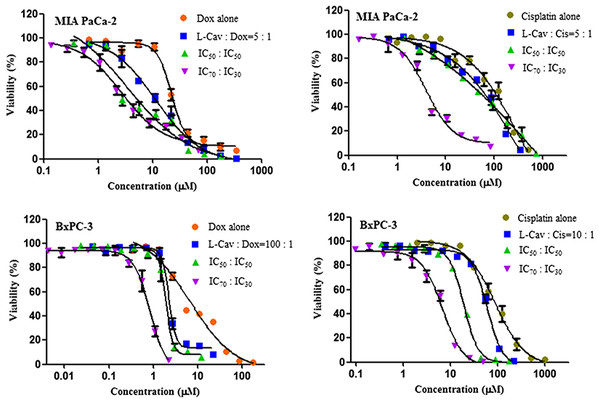 Dose response curves of the combination of L-canavanine (L-CAV) and doxorubicin (DOX), and L-canavanine (L-CAV) and cisplatin (CIS) for the growth inhibition of MIA PaCa-2 and BxPC-3, using a constant ratio method in arginine-free media (AFM).