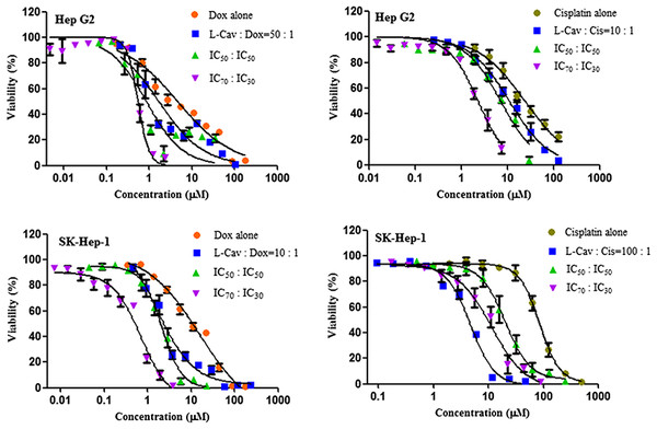 Dose response curves of the combination of L-canavanine (L-CAV) and doxorubicin (DOX), and L-canavanine (L-CAV) and cisplatin (CIS) for the growth inhibition of Hep G2 and SK-Hep-1, using a constant ratio method in arginine-free media (AFM).