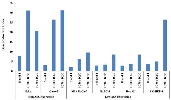 Dose Reduction Index (DRI) of doxorubicin (DOX).
