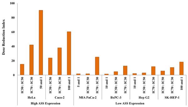 Dose Reduction Index (DRI) of cisplatin (CIS).