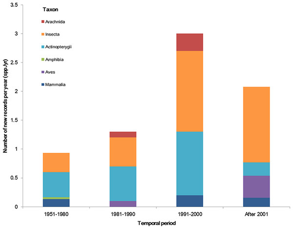 The temporal trend of alien animal species in the past 64 years.
