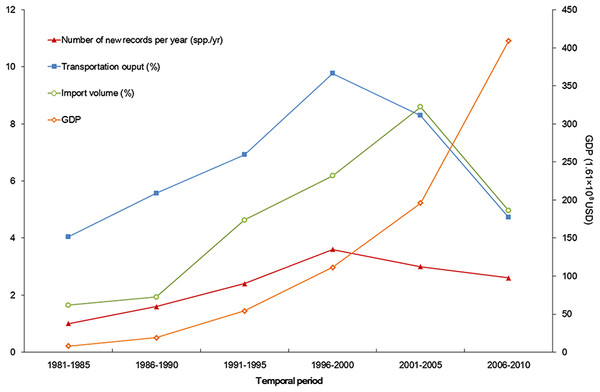 Trends of alien animal introduction and GDP, transportation development, and foreign trade.