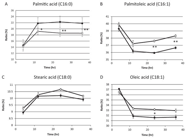 Fatty acid composition of sake yeast during alcoholic fermentation challenged with or without mitochondrial inhibitor.
