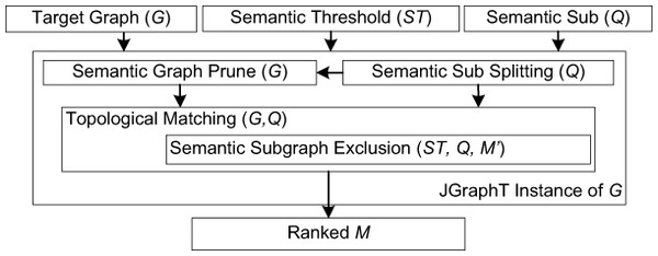 Overview of the DReSMin algorithm developed for the detection of semantic subgraphs indicative of repositioning opportunities.