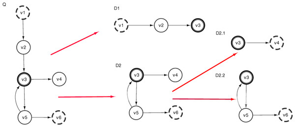 Subgraph split procedure takes an initial semantic subgraph (Q) and produces two smaller semantic subgraphs (D1 and D2) using all vertices (v) from (Q).