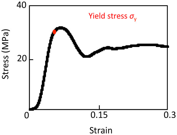 Stress–strain curve of successful uniaxial compression.