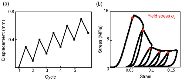 Method and stress–strain curves of cyclic compression.