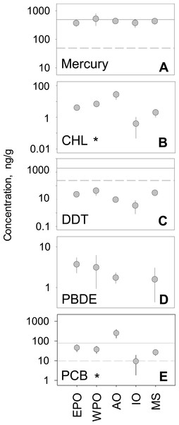 Regional variability of reported PBT concentrations.