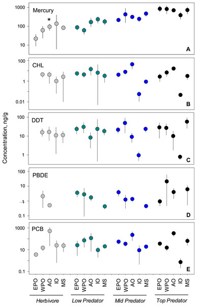 Regional variability of reported PBT concentrations within each trophic level.