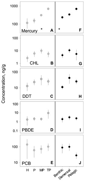 PBT concentrations as a function of trophic level and habitat of samples species.