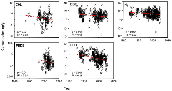 Temporal variability of pollutant concentrations from 1969–2012, inclusive of all trophic guilds and species.