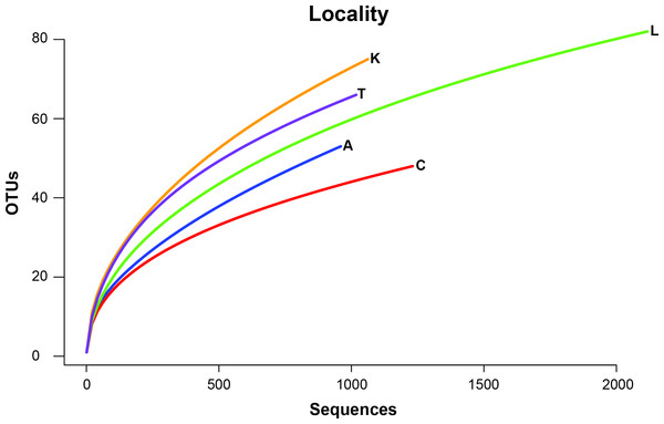 Rarefaction curves of OTU richness at each sampling site are shown with the number of OTUs plotted against the number of sequences.