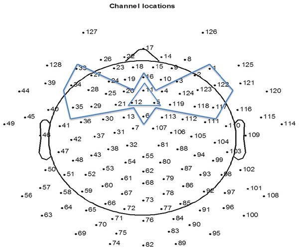 The 25 channels used for artifact reduction (the area circumscribed by the bow-tie shape) and the three channels averaged for representing response at FC (circumscribed by the triangle shape).