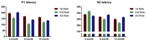 Mean P1 and N2 latency with regard to each note's onset of the three age groups.
