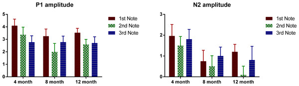 Mean P1 and N2 amplitude of each note of each age group.