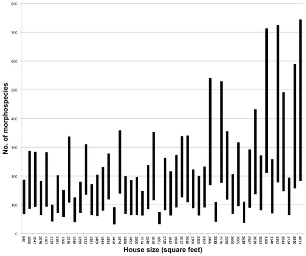 Number of species by house (in ascending rank order of house size).