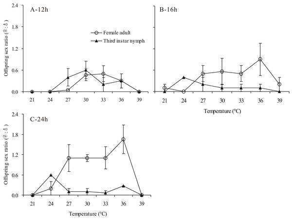 Effects of temperature and host stage on parasitisation and offspring sex ratio of Aenasius bambawalei Hayat in Phenacoccus solenopsis Tinsley Offspring sex ratio of Aenasius bambawalei exposed to temperatures of 21–39 °C for 12 h (A), 16 h (B), and 24 h (C).