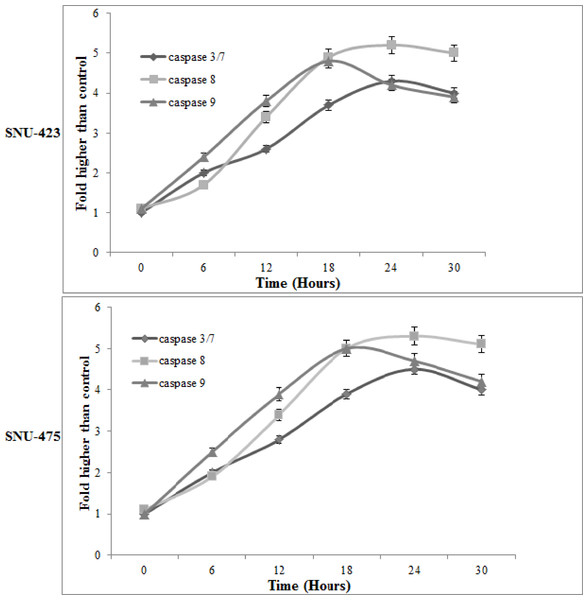 Time-dependent activation of caspase 3/7, 8 and 9 by PCC (6.25 μ g/ml).
