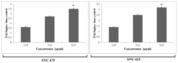 Cytotoxic evaluation of PCC using lactate dehydrogenase (LDH) assay.