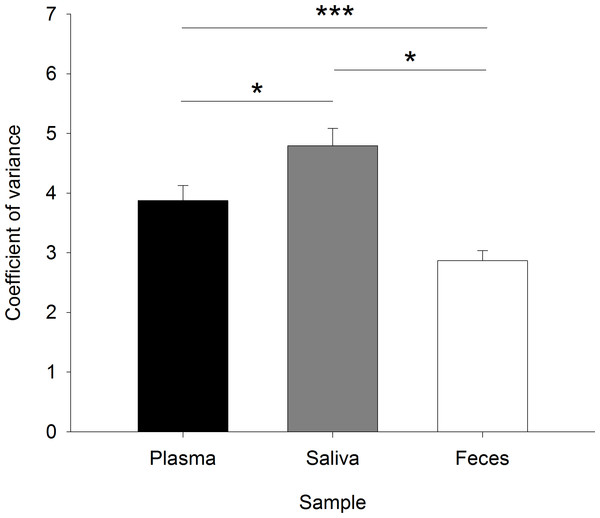 Coefficients of variance for the duplicate measurements of glucocorticoids in plasma, saliva, and fecal samples as a control of the sample and analysis quality.