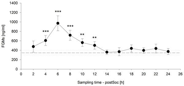 Fecal glucocorticoid metabolites (FGMs) measured in two-hour intervals after social confrontation (postSoc).