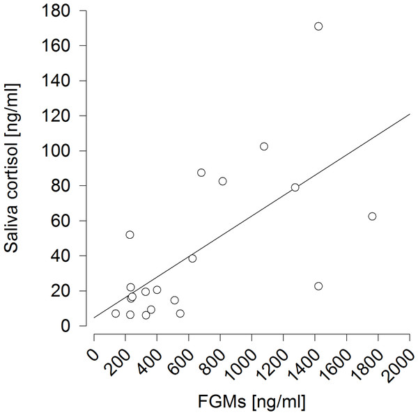 Prediction of saliva cortisol concentrations by fecal glucocorticoid metabolite (FGM) concentrations measured six hours afterwards.