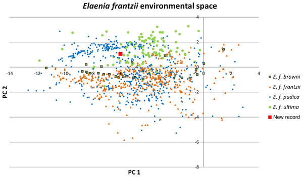 Principal components plot of environmental parameters at sites of Elaenia frantzii records.