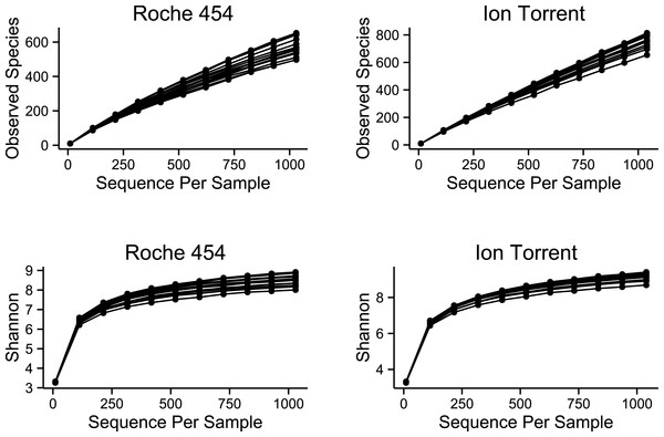 Alpha diversity of samples sequenced on the Roche 454 and Ion Torrent platforms.
